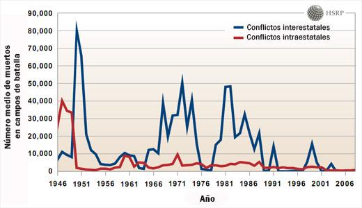 Gráfica del número medio de muertos en campos de batalla (1946-2006)