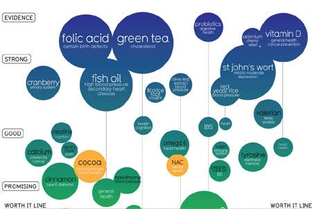 Evidencia científica y suplementos alimenticios (gráfica)
